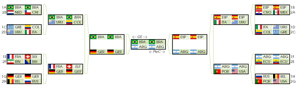 Comparison of Goldman Sachs and PwC at the 2014 World Cup