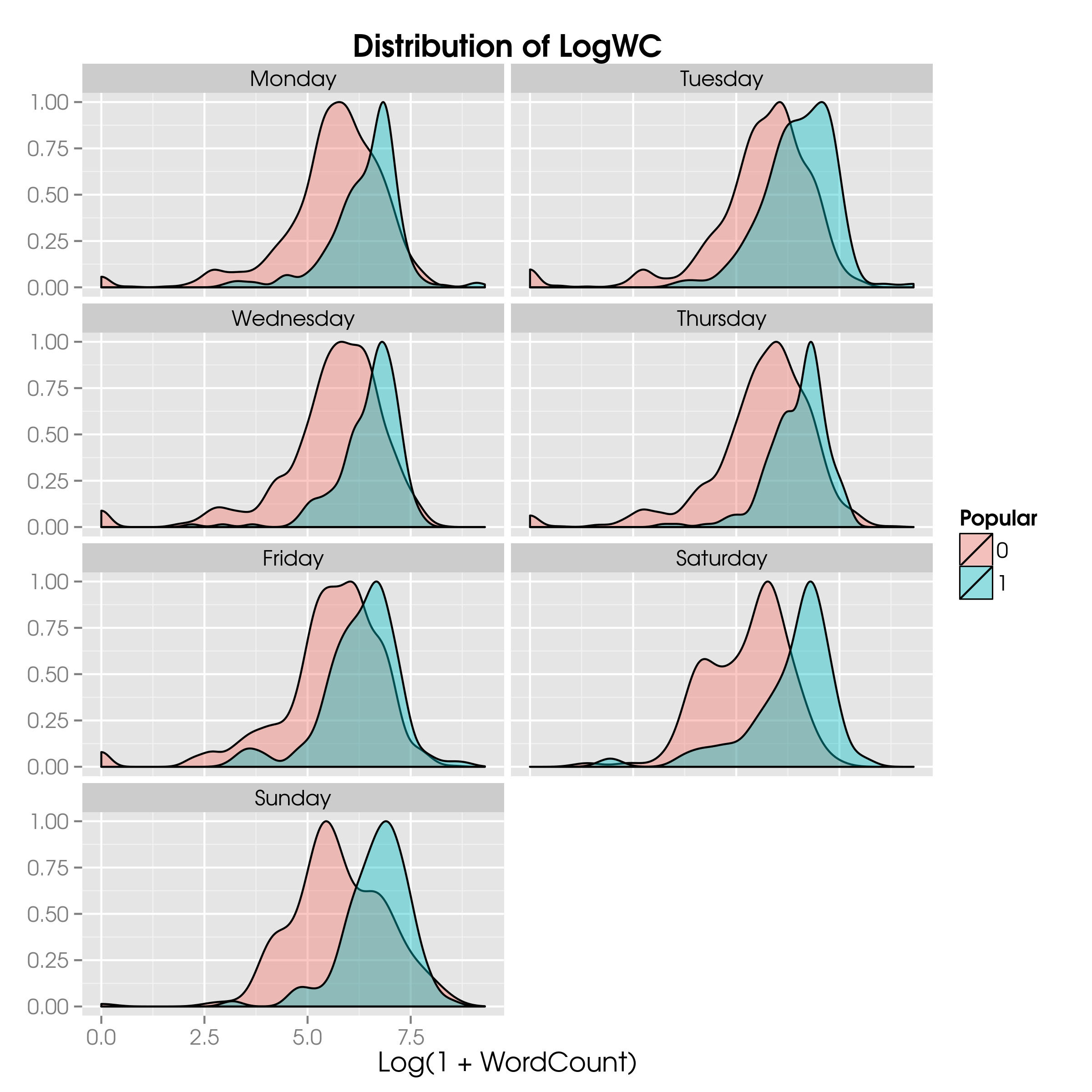 The distribution of `LogWC` by day