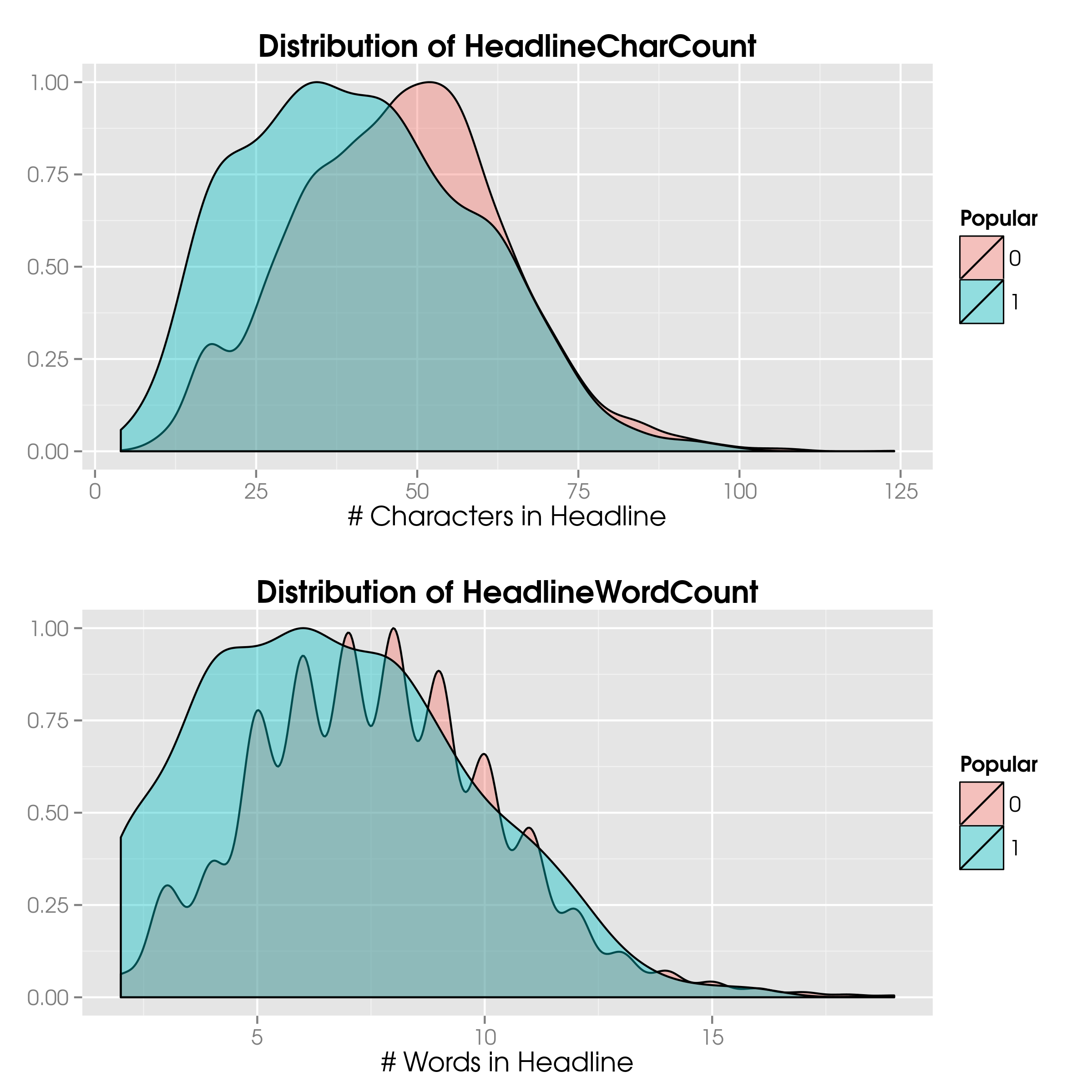 The distributions of character and word counts for all headlines